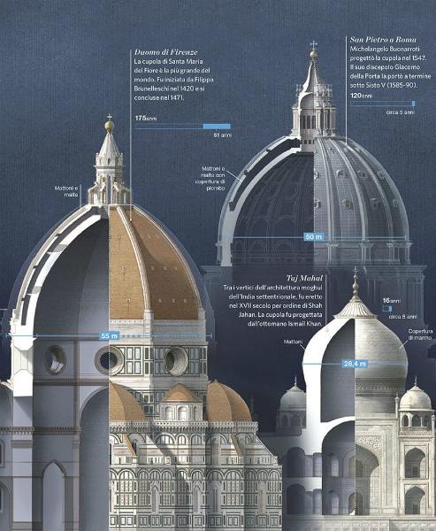 12-2-le-cupole-piu-grandi-del-mondo_6950098d_1500x1022 - Copia.jpg