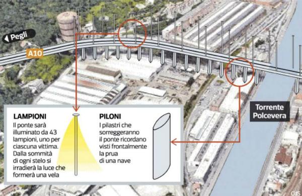 3-ponte-genova-renzo-piano-1053408.jpg
